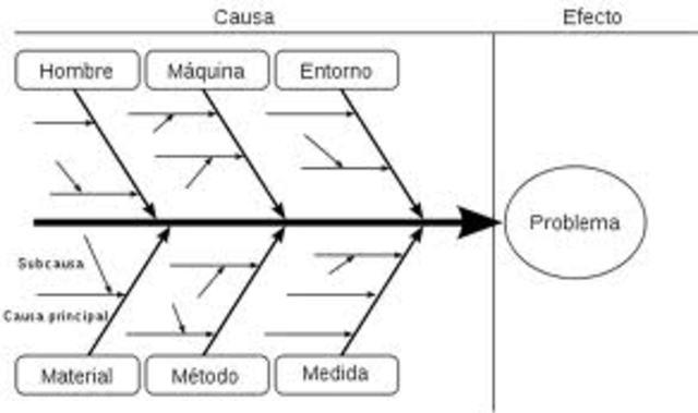 Diagrama de causa y efecto - Kaoru Ishikawa