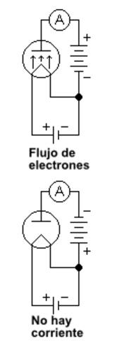 Efecto termoeléctrico  (o efecto Edison)