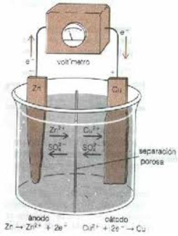 Contruyo una pila electroquimica