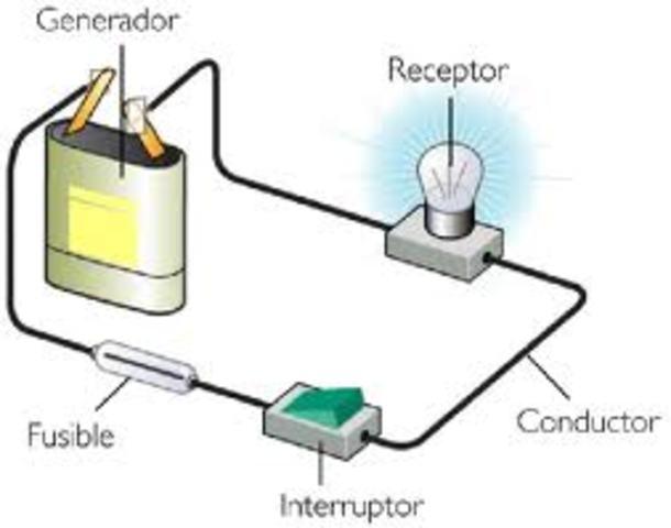 Corriente estable en un circuito cerrado