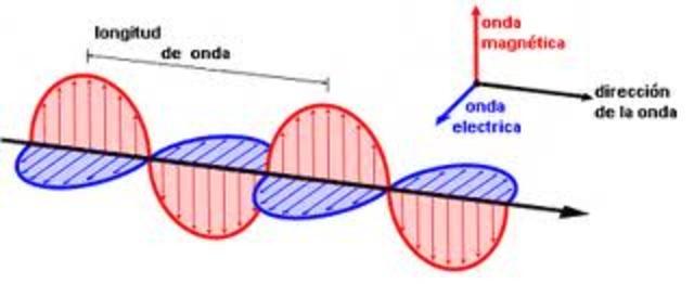 Teoria electro magnetica de la luz