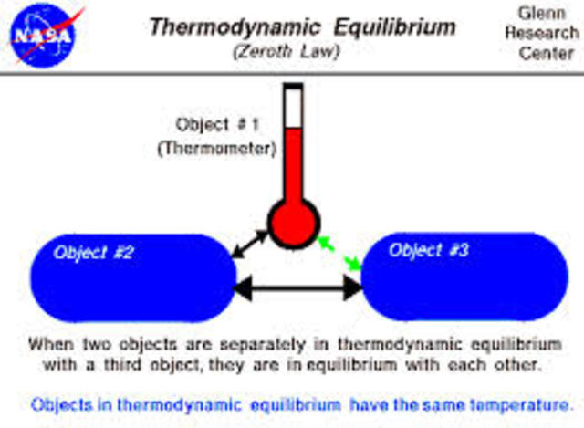 2 Ley de la termodinamica
