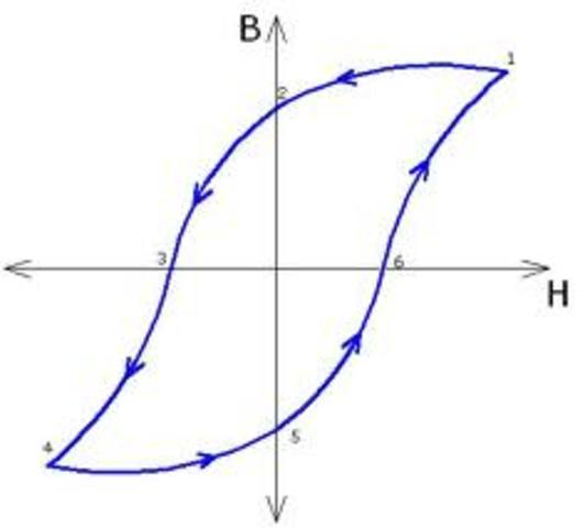 Histeresis Magnetica