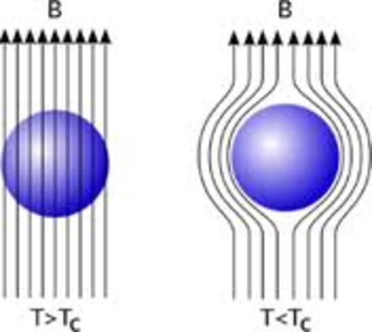 Superconductivdad