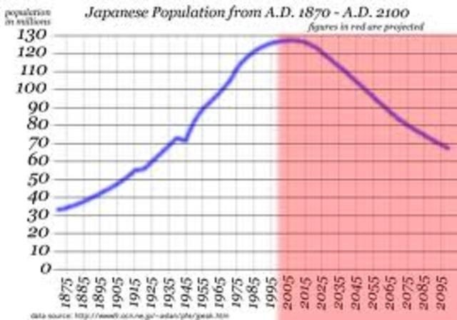 Japan's population in 1928