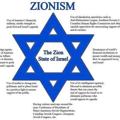 Zionist Movement Debate timeline