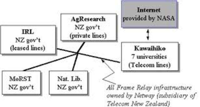 Formation of Kawaihiko network