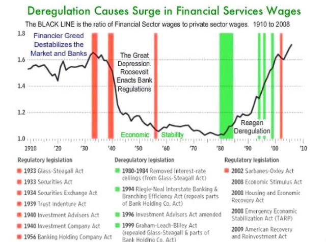 period of deregulation