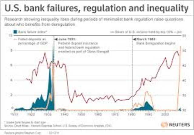 Banks were closely regulated