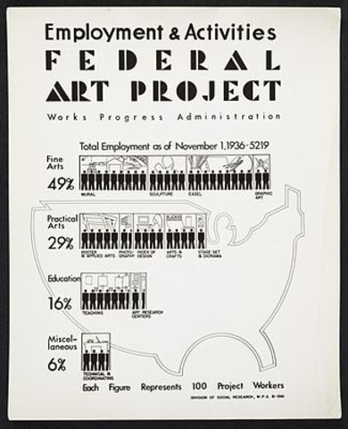 "Graphic Art Division starts up from the Federal Art Project covered by the ""New Deal"""