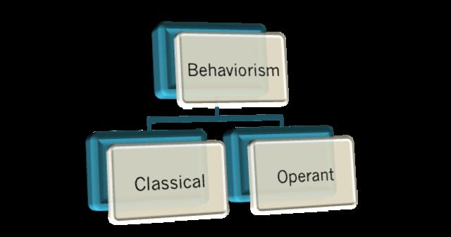 Behaviorism; Classical and Operant Conditioning