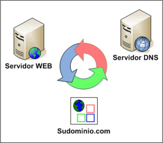 DNS Primer servidor de nombres de sitios