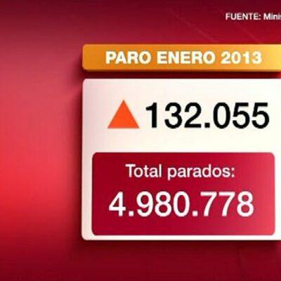 El paro en España timeline