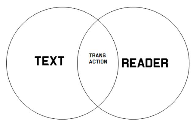 Transactional Theory