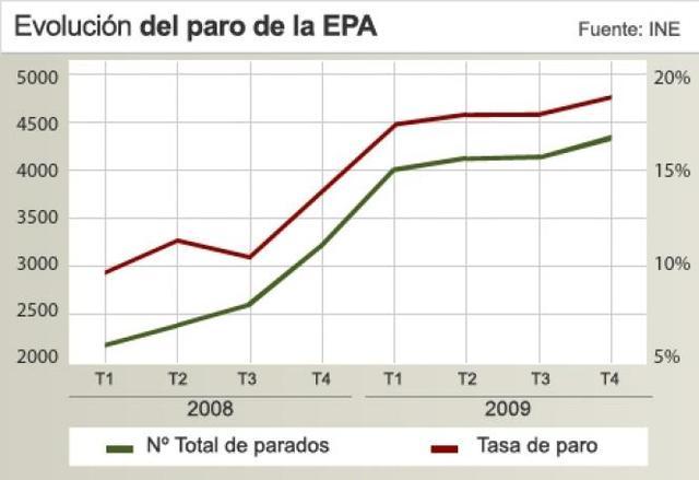 Datos del paro en 2007
