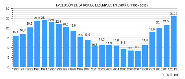 El paro aumenta en el cuarto trimestre de 2012 en 187.300 personas.