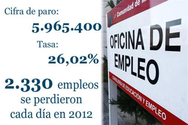 Llegamos al 26,02% dentro de la población activa según la EPA del 24 de enero de 2013.