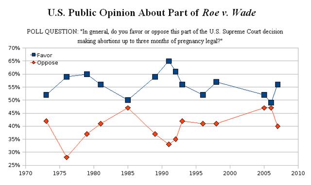 Roe vs Wade Decision