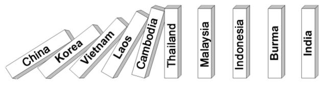"""""""domino theory"""""""