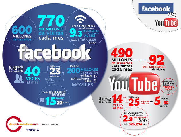Youtube y Facebook
