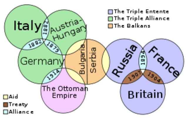 Web of Alliances