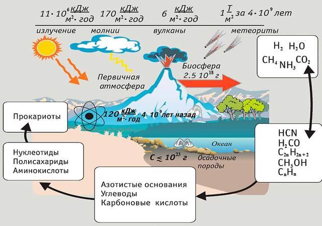 Гипотеза Опарина — Холдейна (Возникновение абиогенеза)