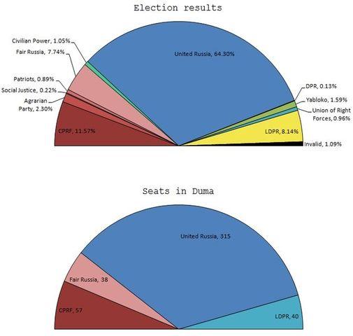 Russian legislative election