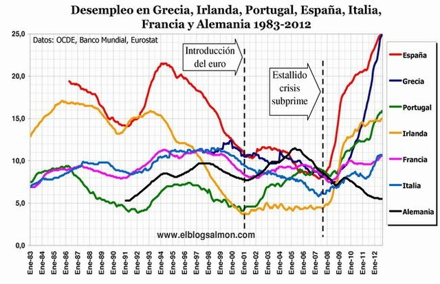 Nuevo máximo histórico en la zona euro: 12,1% de tasa de paro.