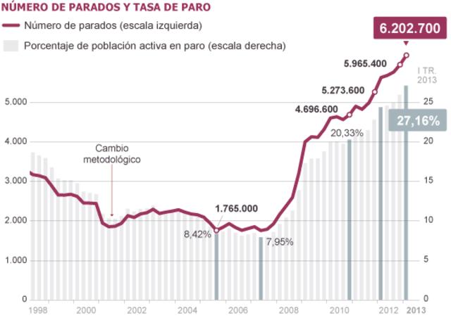Nuevo máximo histórico en España: 27,16% de tasa de paro.