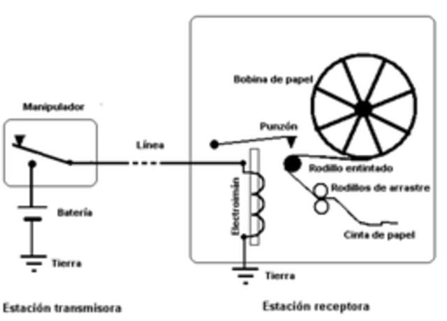 produce papel en rollo y la separación manual se reemplaza por la mecánica