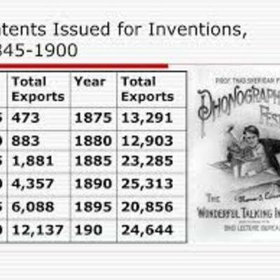 1870-1920 Timeline of Inventions