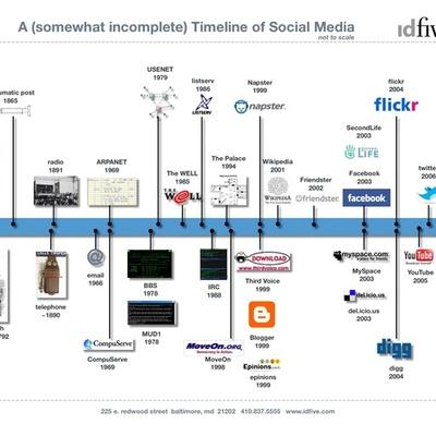 History of Social Media timeline
