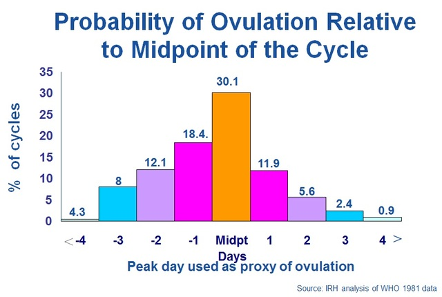 Typically the last day of ovulation