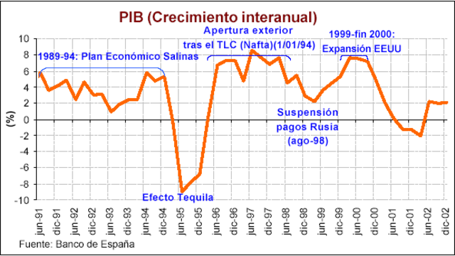 Crisis económica de 1995