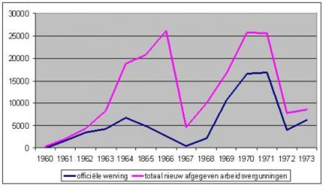 Nederland stopt met werving gastarbeiders.