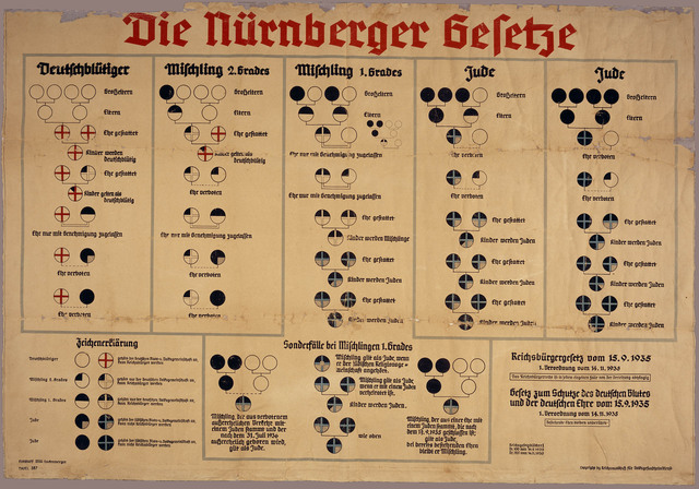 German Jews stripped of rights by Nuremberg Race Laws