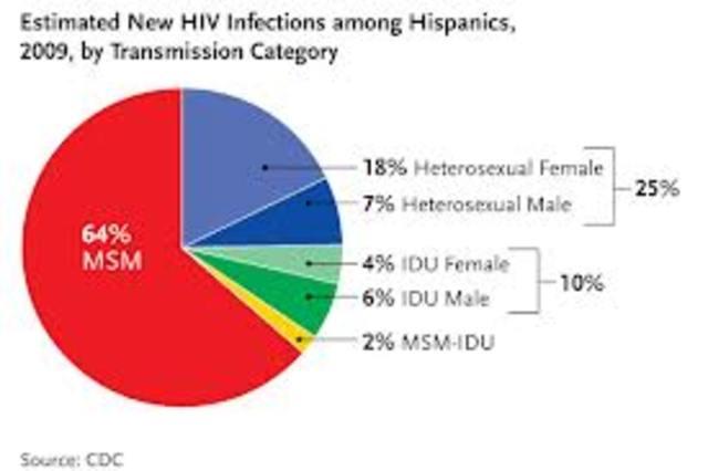 More blacks and hispanics are getting Aids than whites