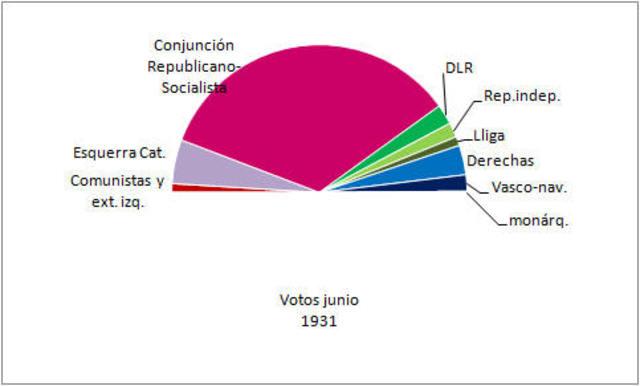 Les eleccions del 31