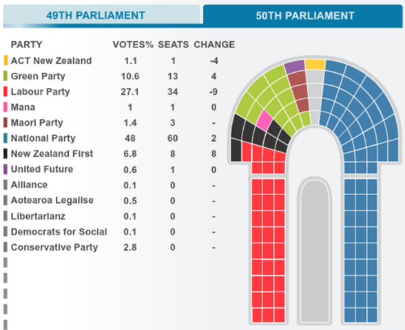 New electoral system : MMP