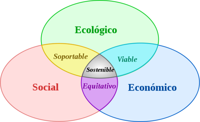 Comisión Mundial para el Medio Ambiente y Desarrollo, Nuestro Futuro Común Informe Brunland