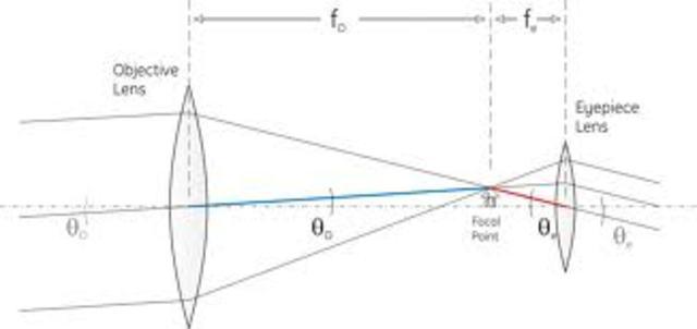 writing of a mathematical formula