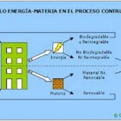 Historia de la Construccion Sostenible timeline