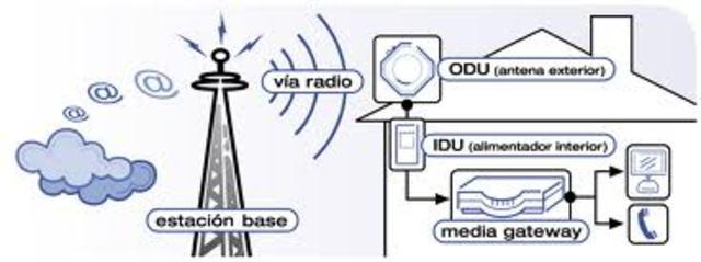 SEÑAL DE RADIO