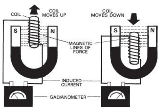 Discovery of electromagnetic current