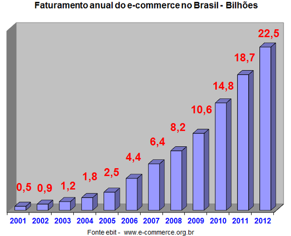 Evolução dos Números no Brasil
