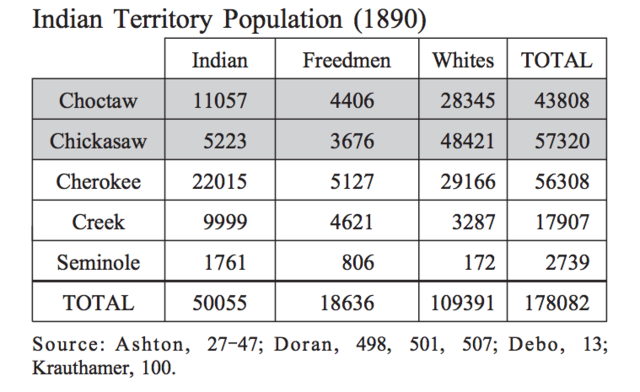 Indians Become Minority in Indian Territory