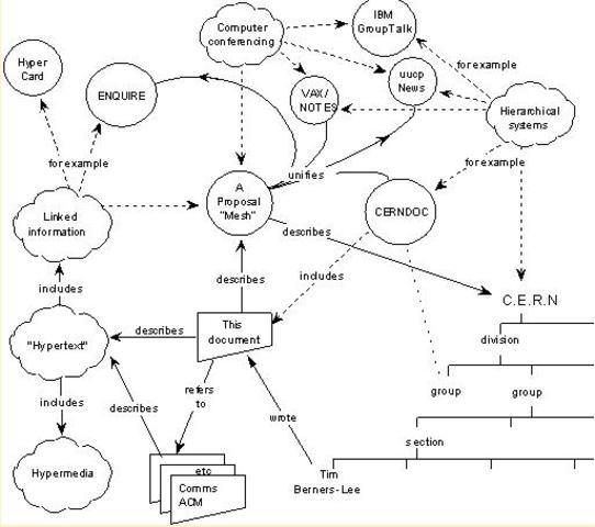 Information Management: A Proposal, Tim Berners-Lee