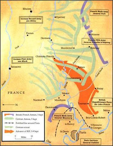First battle on Marne