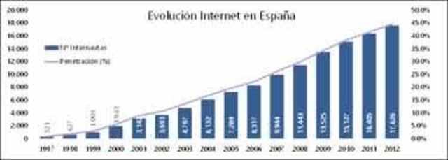 la evolucion de la internet