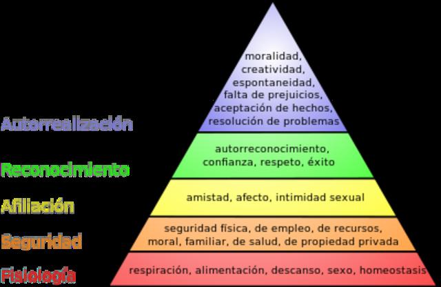 Teoría de la  jerarquía de necesidades